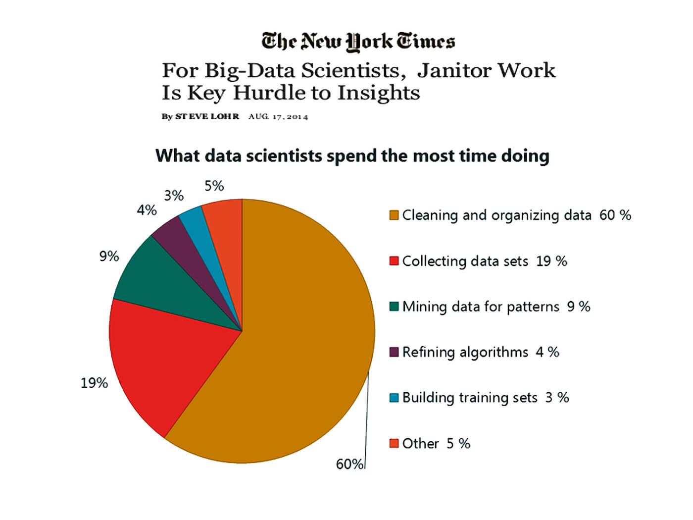 data science graph