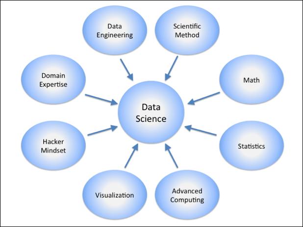 Data Scientist: 21st Century Sexiest Job For Free | John