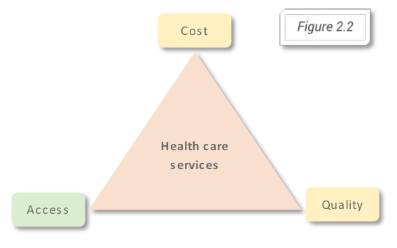 impact of healthcare costs on access to care Health care market consolidations: impacts on costs, quality and access  impacts on costs, quality and access paul b  most of those studies were funded by the california healthcare.