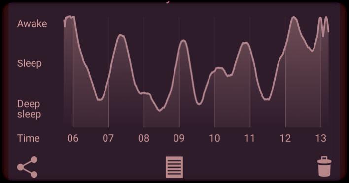 sleep Big data
