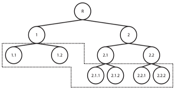 Hierarchical Classification – a useful approach for predicting thousands of possible categories