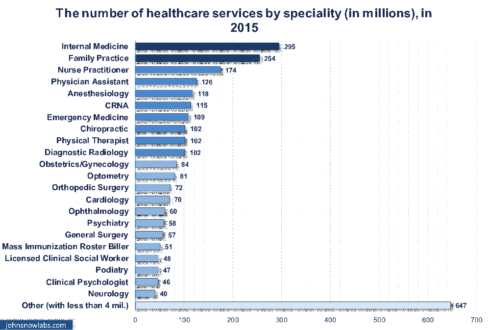 A SET OF MEDICARE INDICATORS (Part 1) – The Healthcare Providers and Services in 2015