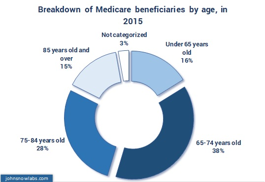 A SET OF MEDICARE INDICATORS (III) – Medicare Beneficiaries in 2015