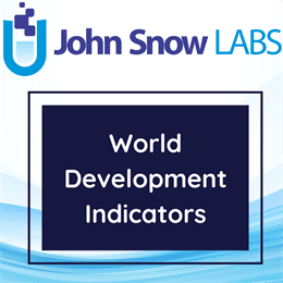 Indicators world development