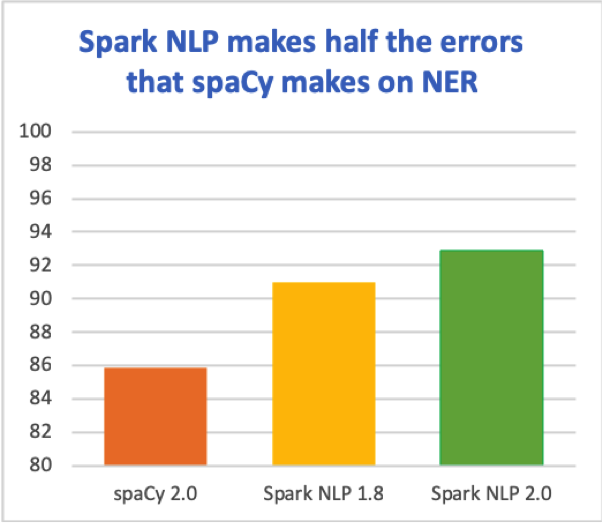 Spark NLP 2.0: BERT embeddings, pre-trained pipelines, improved NER and OCR accuracy, and more