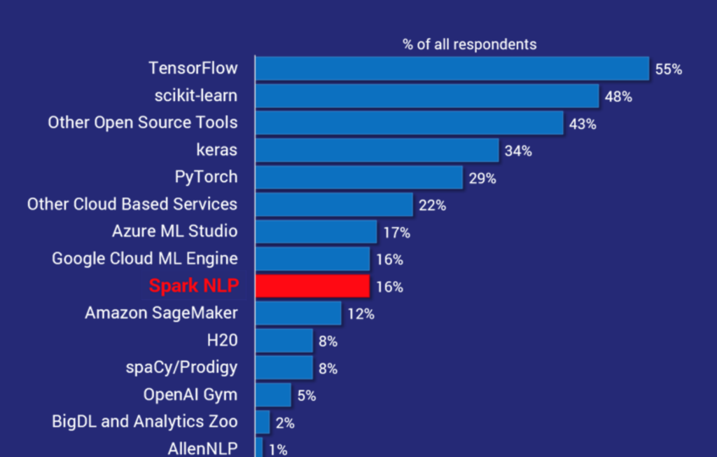 Spark NLP is the world's most widely used NLP library by enterprise