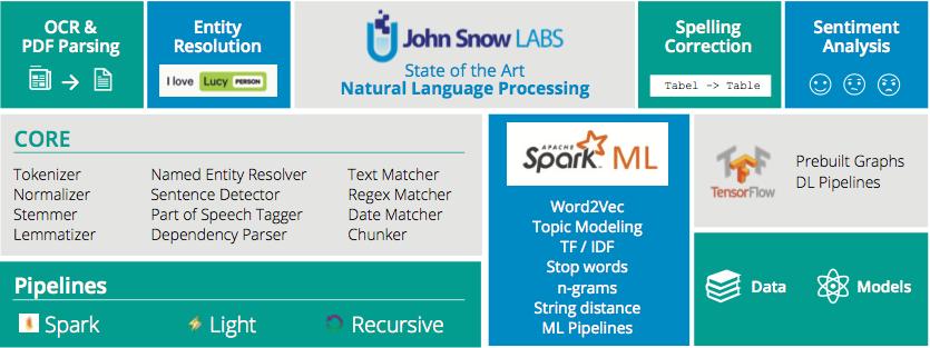 Spark NLP | John Snow Labs