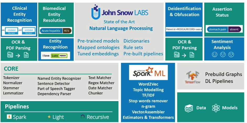 Introducing Spark NLP: Basic components and underlying technologies (Part-III)