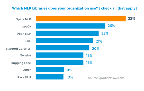 Which_NLP_Libraries_does_your_organization_use_spark